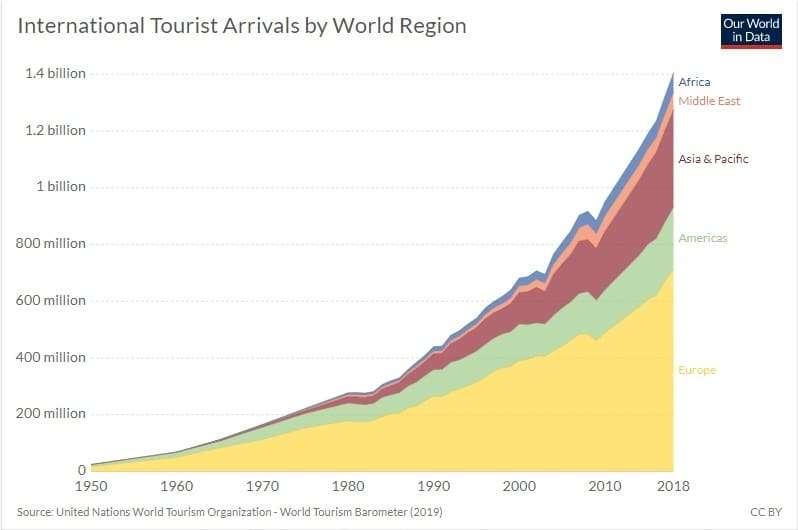 Travel infographic tourism