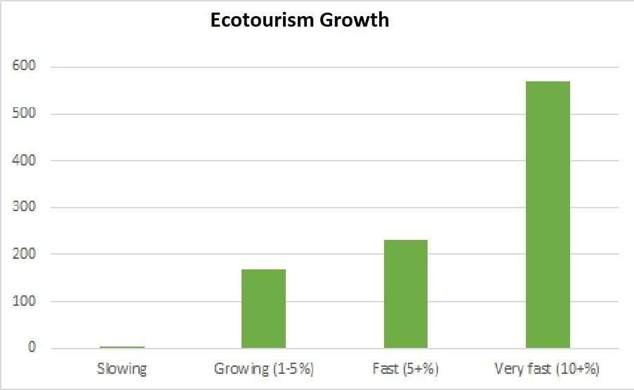 Ecotourism-growth-by-respodents-TIES